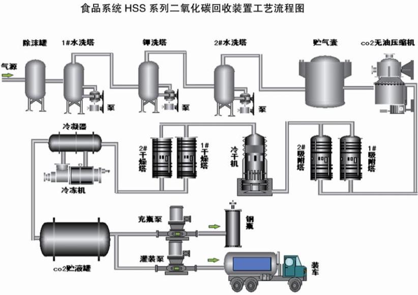 二氧化碳回收装置工艺流程图
